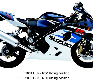 2004 Suzuki GSX-R750: MD Track Evaluation - MotorcycleDaily