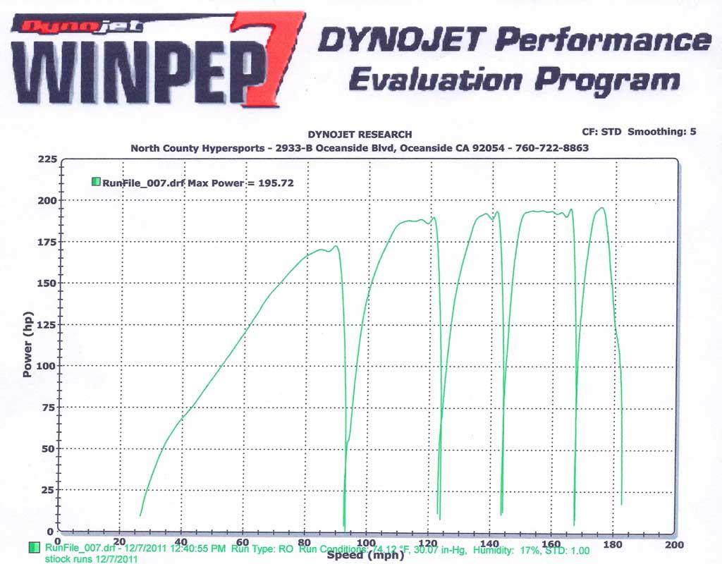 2012 Kawasaki Ninja Zx 14r Md Ride Review Part 1 With Dyno Charts