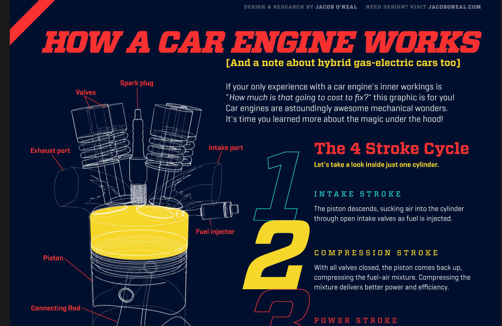 four stroke engines simply illustrated the best info graphic we rh motorcycledaily com