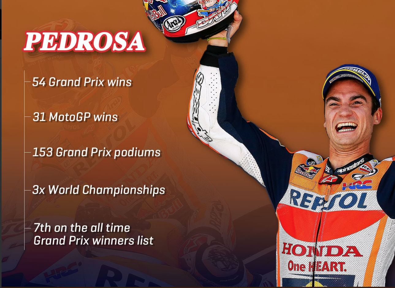 Dani Pedrosa Retiring From Grand Prix Racing