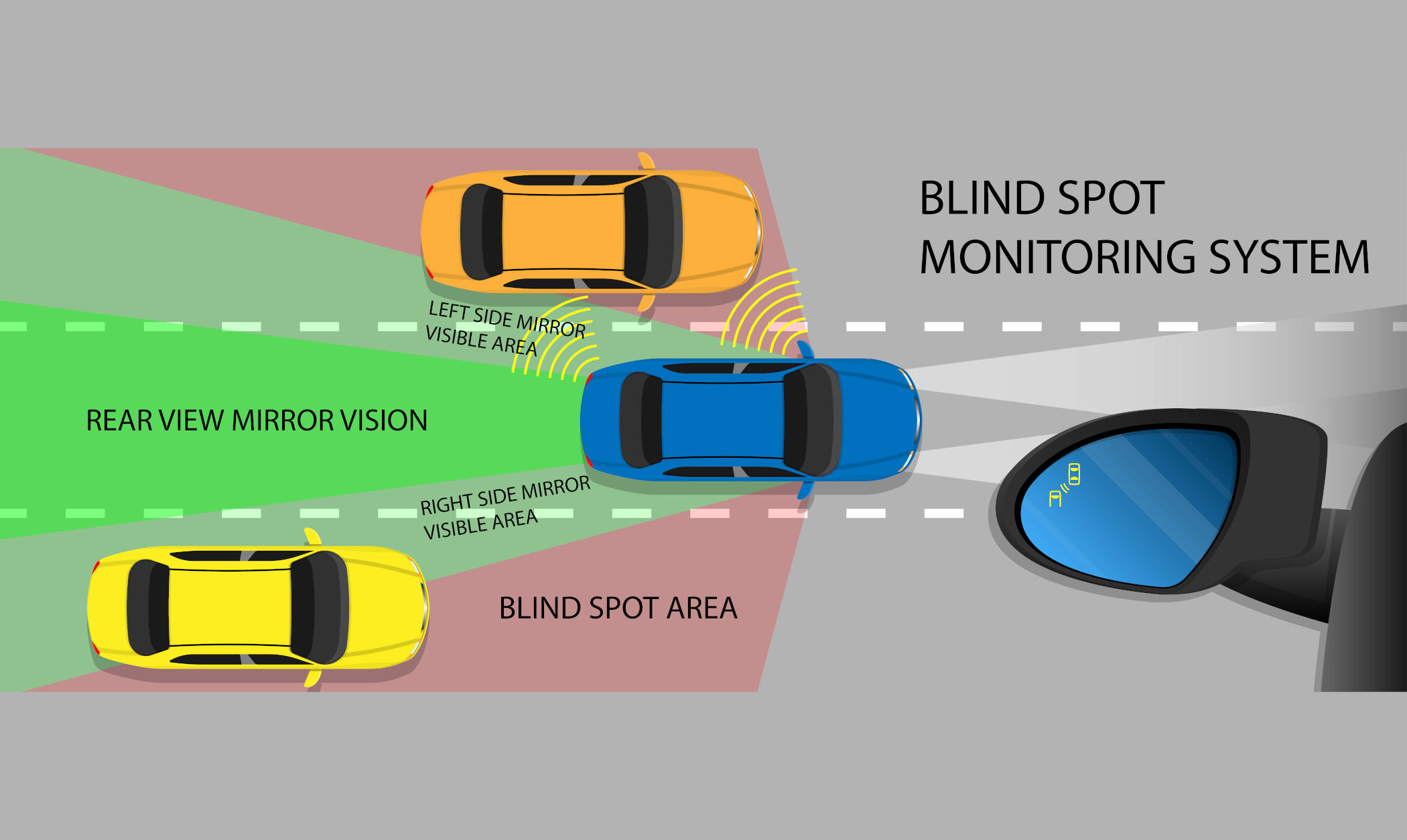 Will Blind Spot Monitors Destroy Motorcycle Lane Splitting